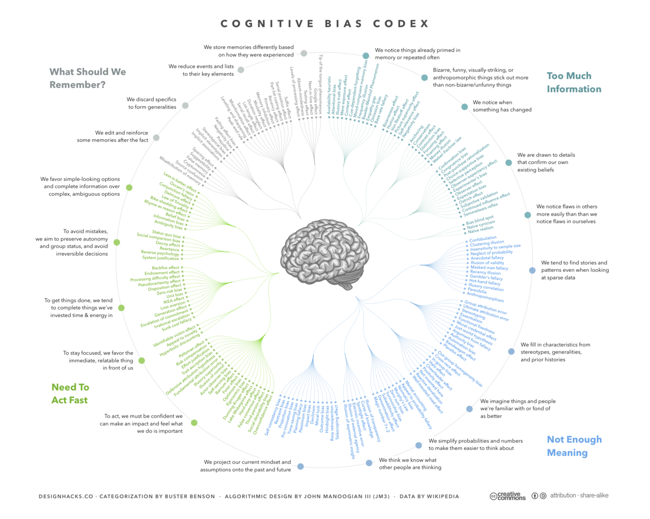 Data Storytelling The_Cognitive_Bias_Codex_-_180+_biases,_designed_by_John_Manoogian_III_(jm3)