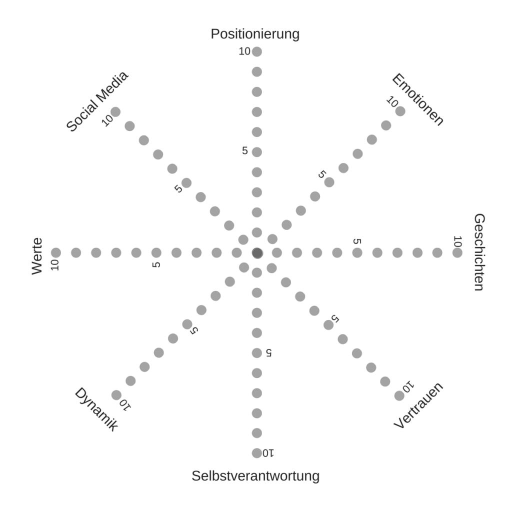 Ich-Marke. Modell. Hermann H. Wala