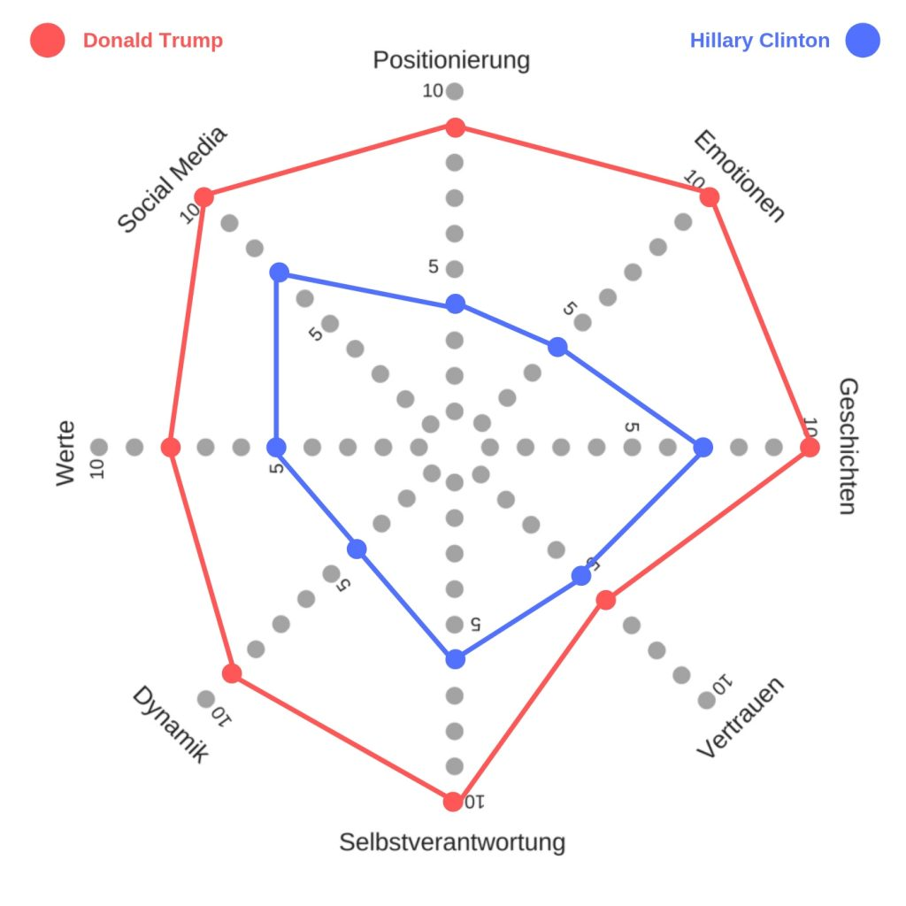 Ich-Marke. Trump vs Clinton